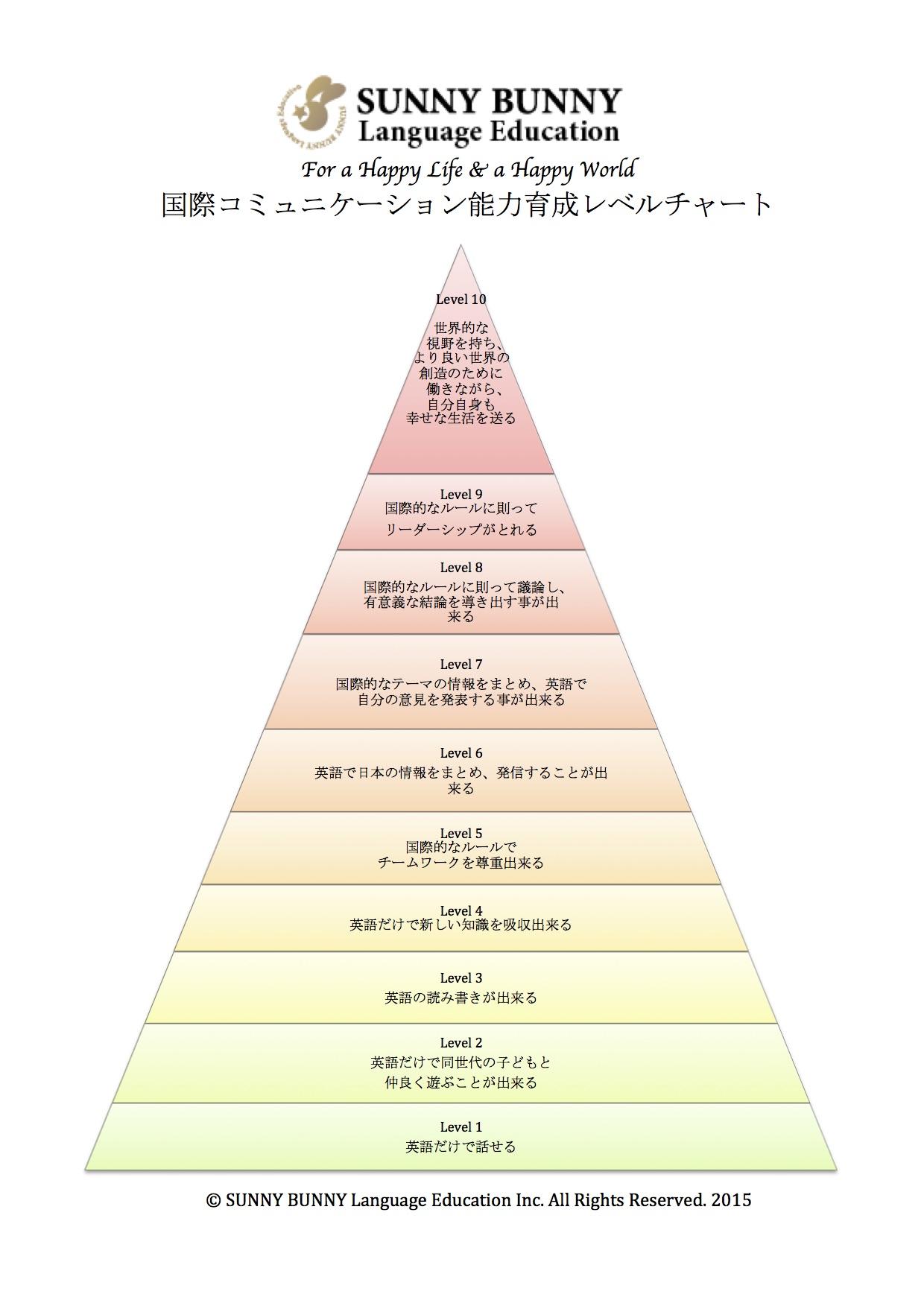 国際コミュニケーション能力レベルチャート